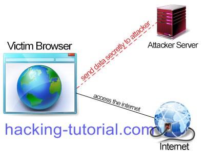 Hacking Internet Users Password Using Malicious Firefox Plugin