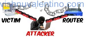 Kali Linux Man in the Middle Attack